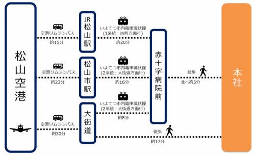 access matsuyama 2